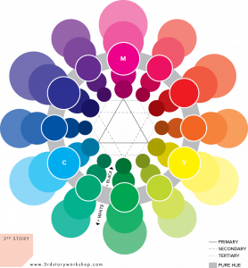 3rd Story Workshop - CMY Colour Wheel